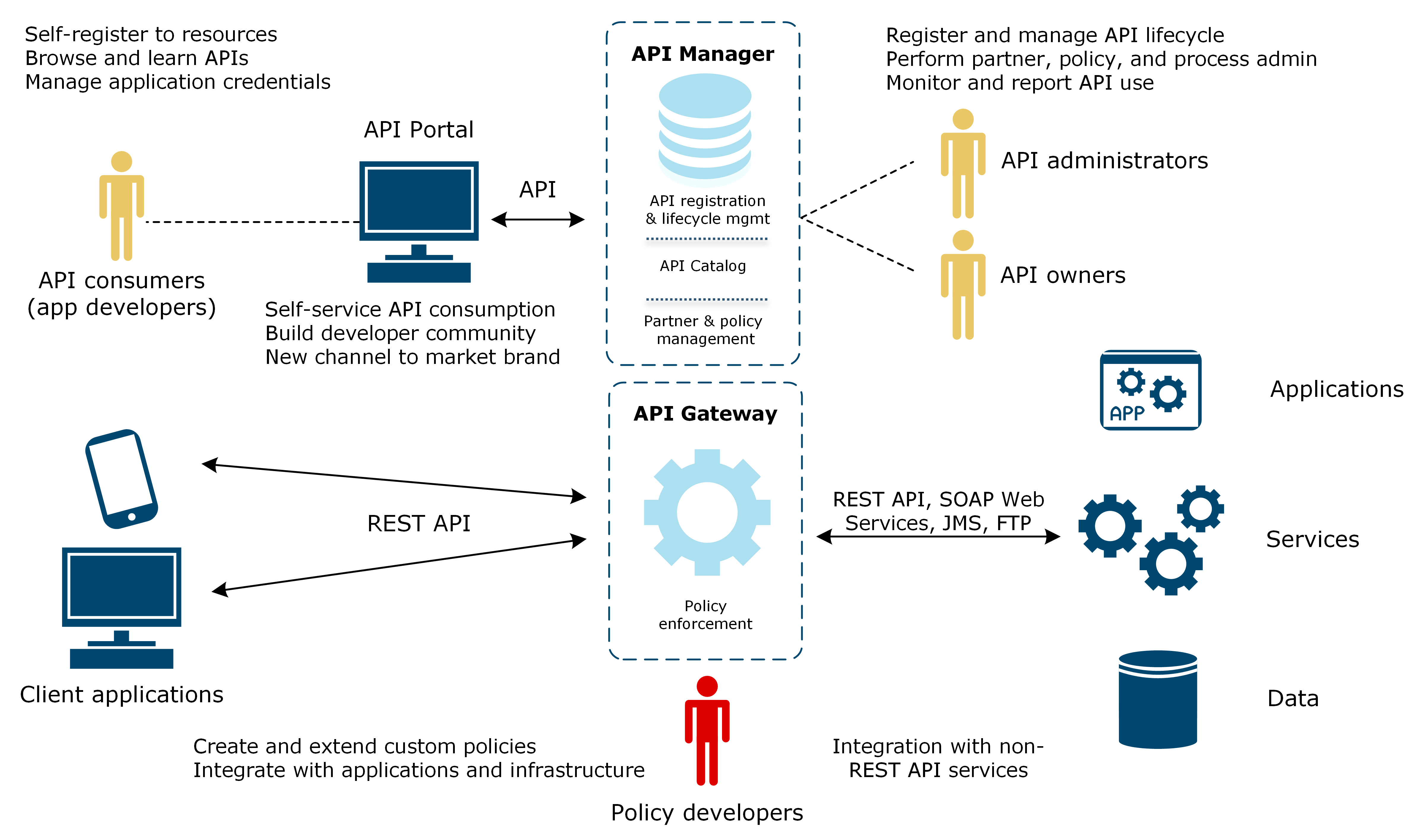 Diagram illustrating the API Management concepts in API Portal